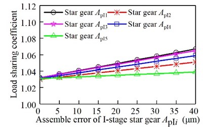Relationship between the assembly  error of the I-stage star gear and  the load sharing coefficient