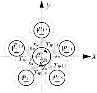 Computational model of system