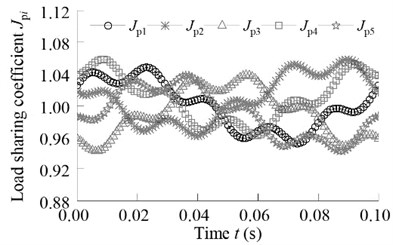 Influence of sun gear and ring floating on the load-sharing characteristic