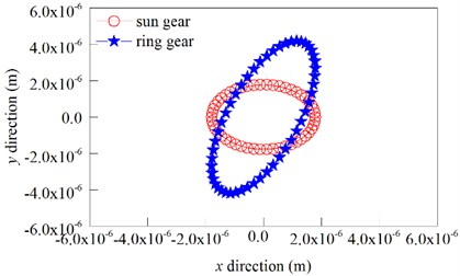 Floating orbit of the sun gear and ring gear