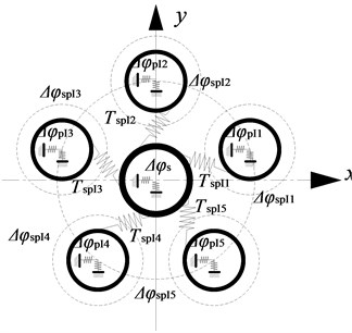 Relationship diagram between the torsion angle of each gear of system