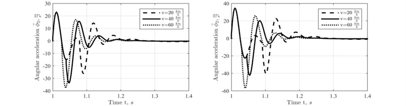 Angular accelerations of the trailer body at its different motion velocities