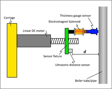 Mechanism for delivery of the thickness gauge sensor to the tube surface