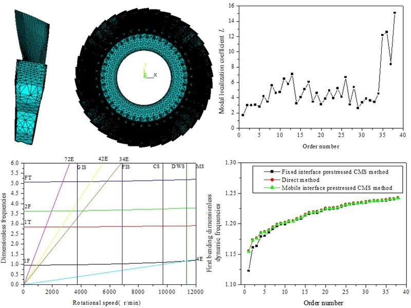 Vibration characteristics analysis of mistuned bladed disk system based on mobile interface prestressed CMS super-element method