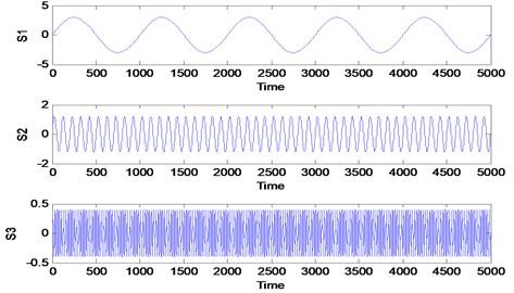 Three simulated signals