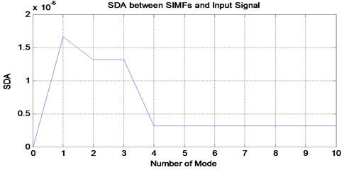 SDA plot between sum of VMFs and input signal