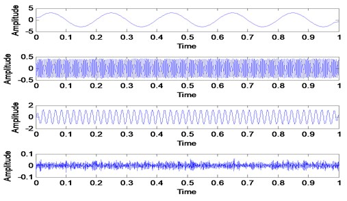 VMD decomposition result for simulated signal when the mode is 4