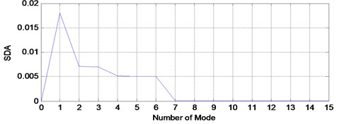 SDA plot for healthy signal