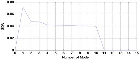 SDA plot for faulty signal