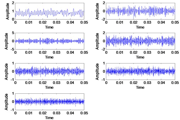VMD decomposition result for the healthy signal