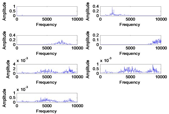 FFT of VMFs for the healthy signal