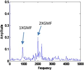 Combined signal of VMF1 and VMF2 with its FFT for the healthy signal