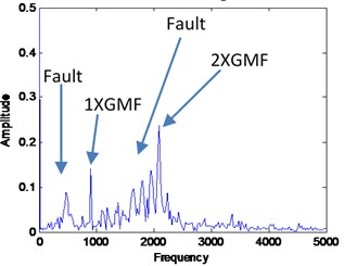Combined signal of VMF1 and VMF2 with its FFT for the faulty signal