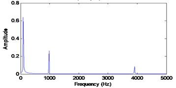 Input simulated signals and it frequency spectrum