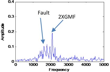 Combined signal of IMF3, IMF4 and IMF5 of EMD decomposition