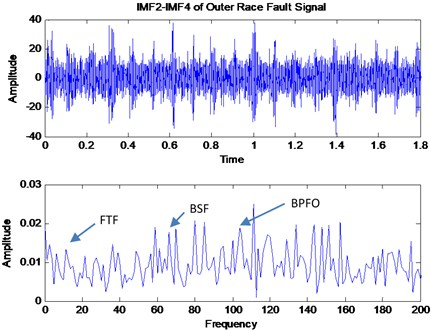 Reconstructed signal of IMF2-IMF4 for outer race fault