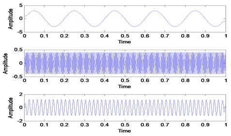 VMD decomposition result for simulated signals