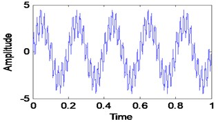 Sum of VMFs and it frequency spectrum
