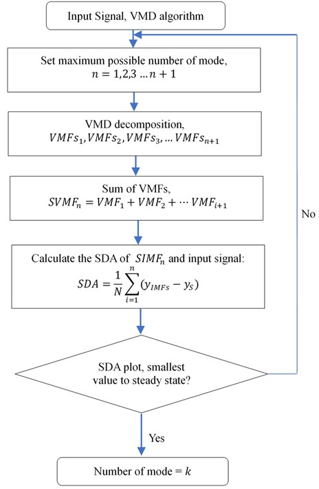 Proposed mode determination method framework