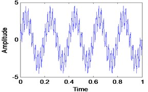 Simulated signal with Gaussian white noise