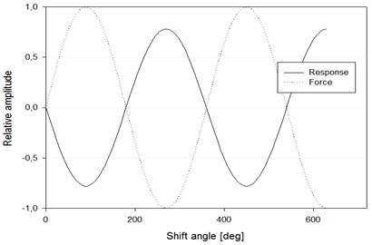 The phase shift between the acting force and response output