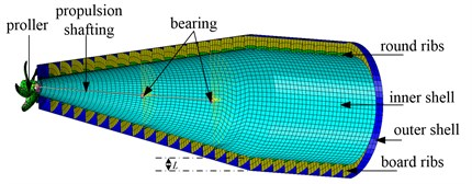Calculation model