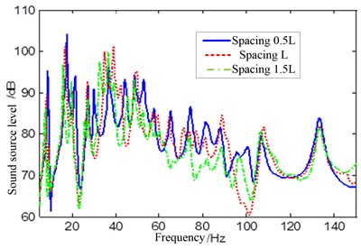 Sound source level of different shell spacing under transverse propeller exciting