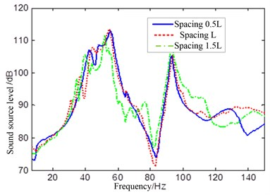 Sound source level of different shell spacing under longitudinal propeller exciting
