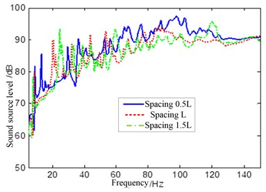 Sound source level of different shell spacing under external fluid exciting