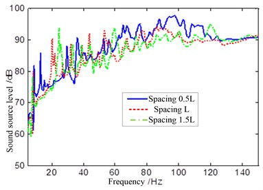 Sound source level of different shell spacing under internal mechanical exciting