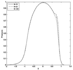Pressure and film thickness plot for W= 3E-05, U= 2.04E-11 and n= 0.9