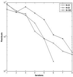 a) Convergence of pressure for W= 4E-05, U= 5E-11 and n= 0.9,  b) convergence of pressure for W= 3E-05, U= 2.04E-11 and n= 0.9
