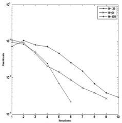 a) Convergence of pressure for W= 4E-05, U= 5E-11 and n= 1.0,  b) convergence of pressure for W= 3E-05, U= 2.04E-11 and n= 1.0