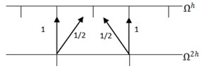 a) Restriction, b) interpolation