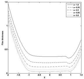 Pressure and film thickness plot for W= 4E-05, U= 5E-11