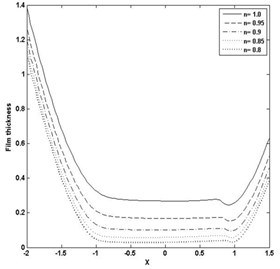 Pressure and film thickness plot for W= 3E-05, U= 2.04E-11