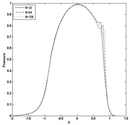 Pressure and film thickness plot for W= 4E-05, U= 5E-11 and n= 0.9