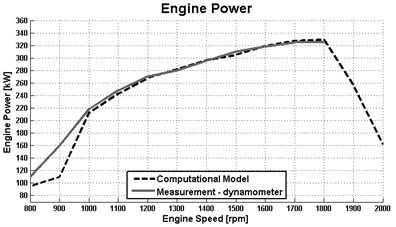 Result of the engine speed characteristics