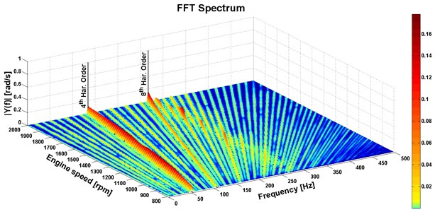 FFT spectrum of the engine computational model