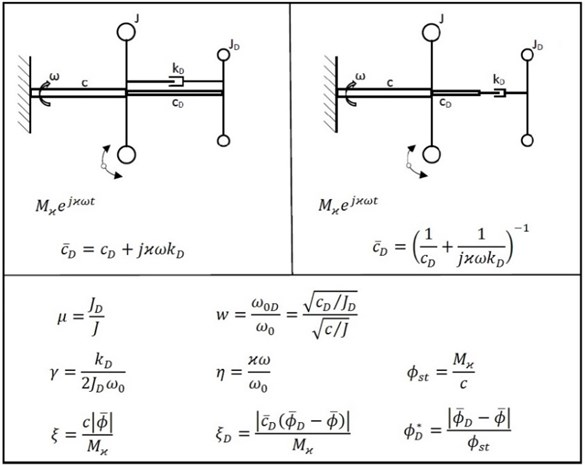 Basic principle of dynamic torsional vibration dampers with coupling by means  of viscoelastic 2-parameter models and definition of dimensionless quantities  (coupling in parallel arrangement on the left, coupling in series arrangement on the right)