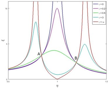 Fixed points of the amplitude frequency responses of the basic system  with dampers using the series viscoelastic coupling (μ= 0.25, w= 1)