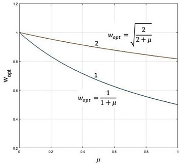Optimum values of the damper tuning as a function of μ (1 – damper with 2-parameter parallel coupling, 2 – damper with 2-parameter series coupling)