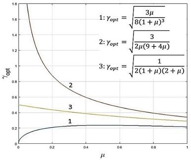 Optimal values of the damping ratio at optimal damper tuning (1 – damper with 2-parameter parallel coupling, 2 – damper with 2-parameter series coupling, 3 – viscous damper)