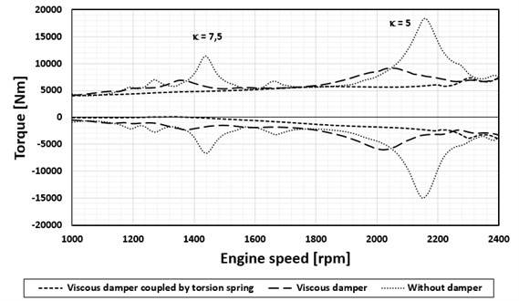 V10 diesel engine, maximum torque values in the crankpin by the flywheel  (calculation, validated by means of strain gauge measurements)