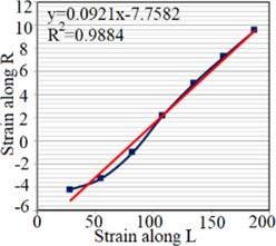 Strain test result for extracting: a) EL, b) ER, c) μLR, d) μRL