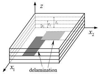 A composite laminate with  multiple delamination