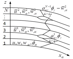 Schematic deformations of  multiply delaminated composite