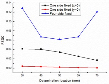 Delamination location influence on special damping capacity