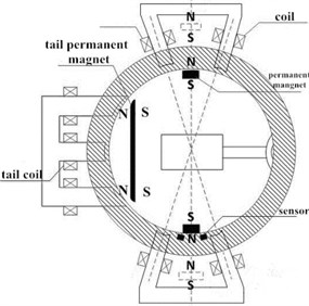 Model with non-output shaft