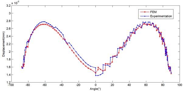 Comparison of FEM and Experimentation